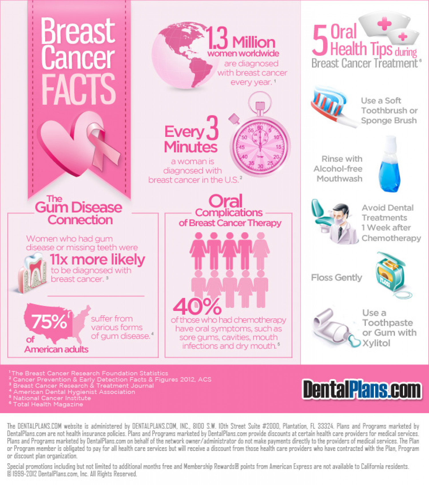 Breast Cancer Linked to Oral Health Infographic