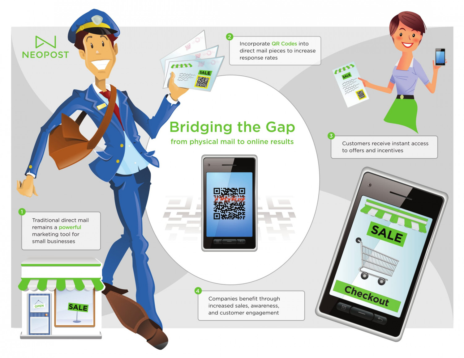 Bridging The Gap From Physical Mail to Online Results Infographic