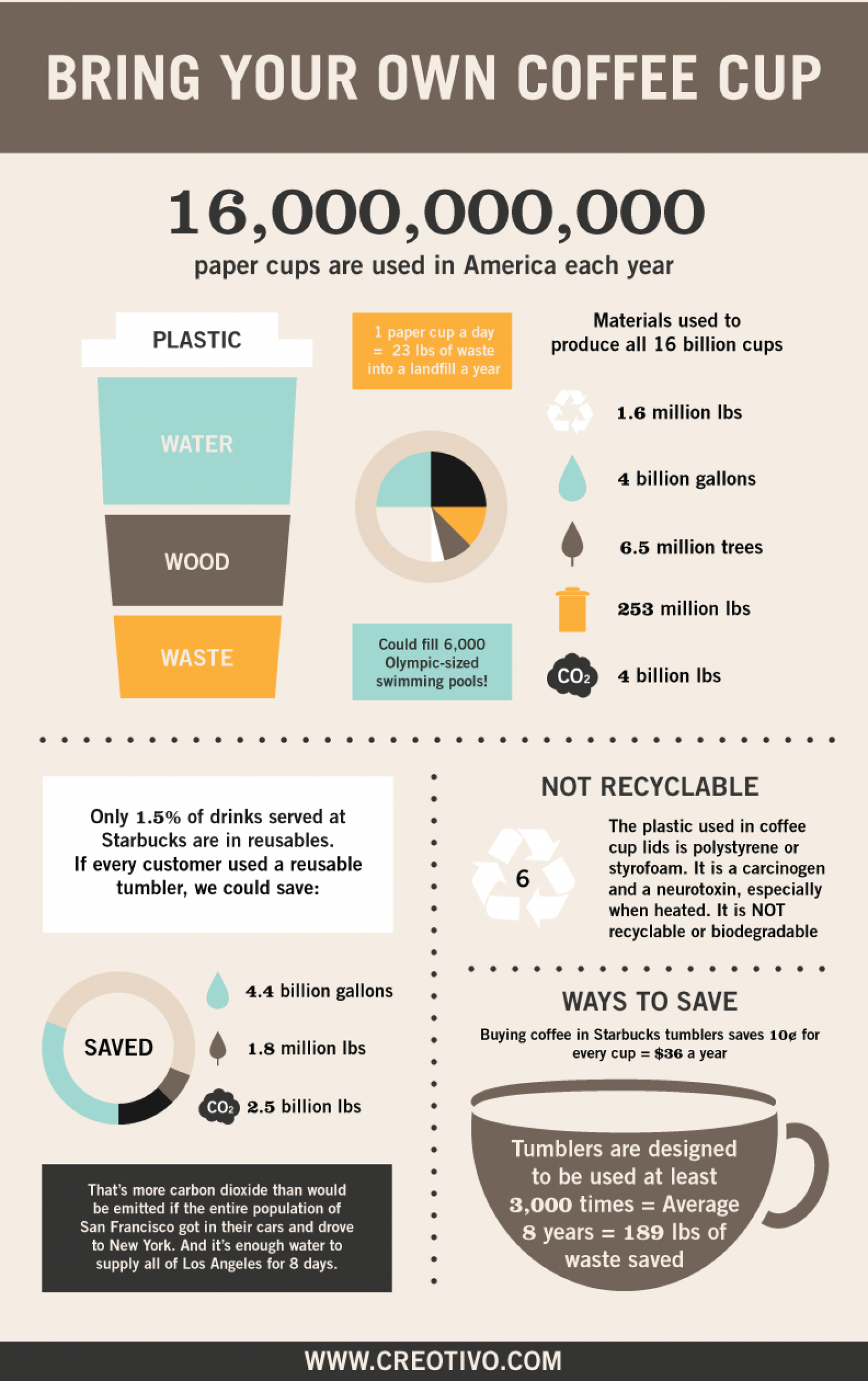 Bring your own coffee cup Infographic