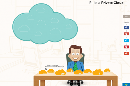 Build a Private Cloud Infographic