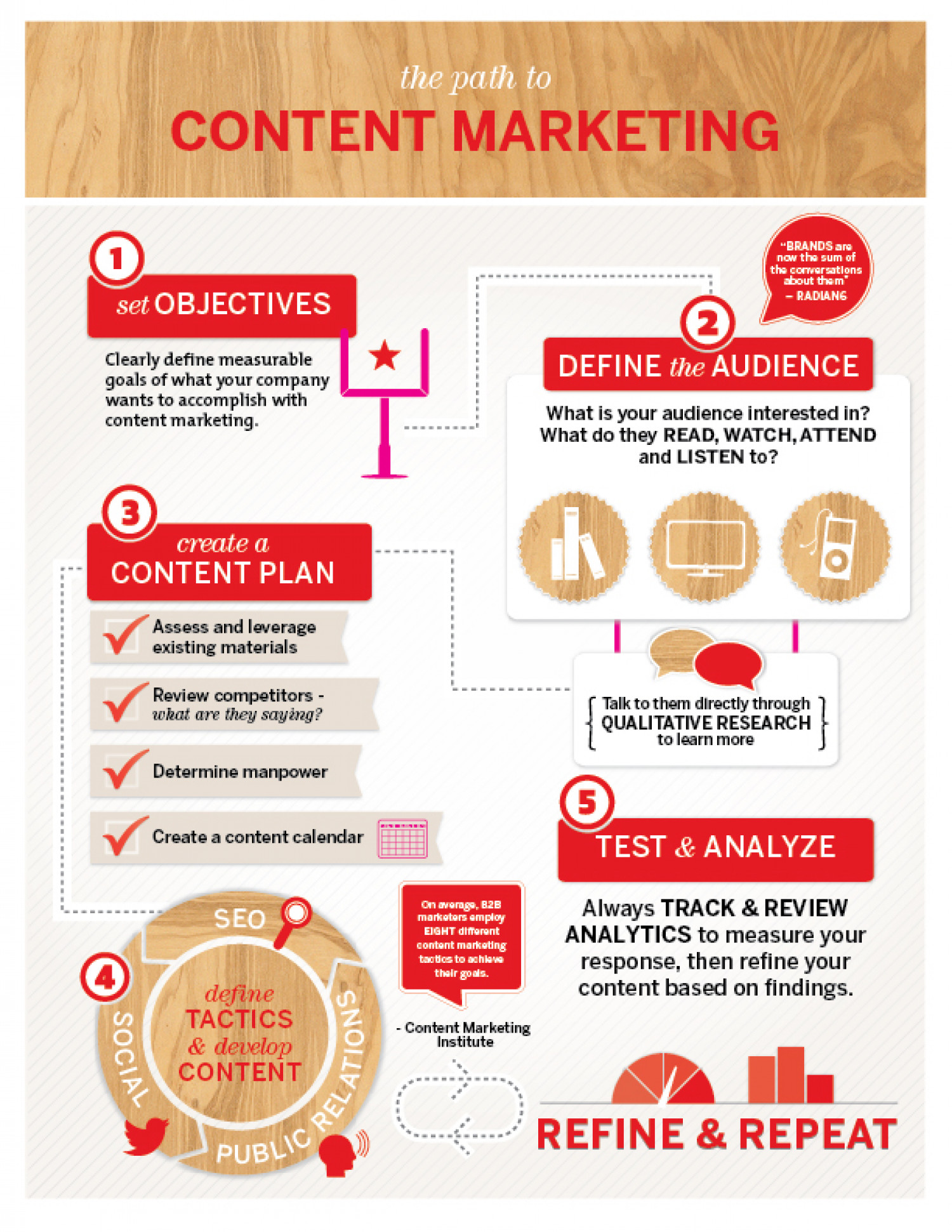Building Brand with Content Marketing Infographic