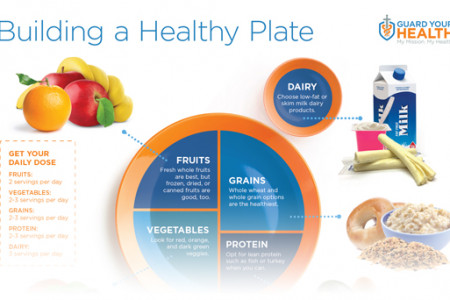 Building a Healthy Plate Infographic