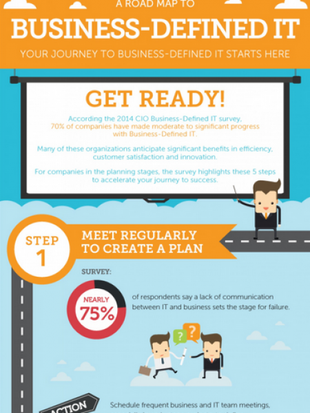 Business-Defined IT CIO Survey Infographic