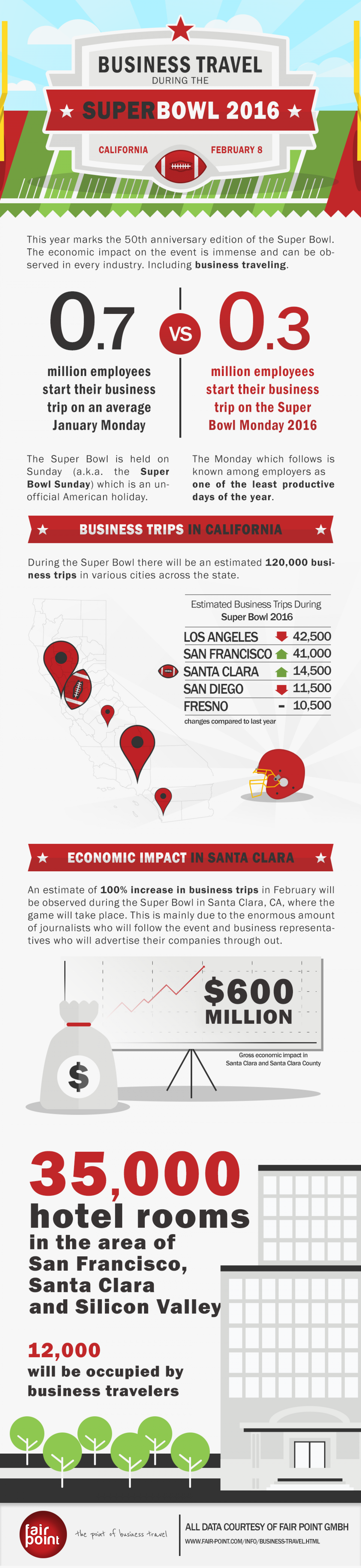 Business Travel During the Super Bowl 2016 Infographic