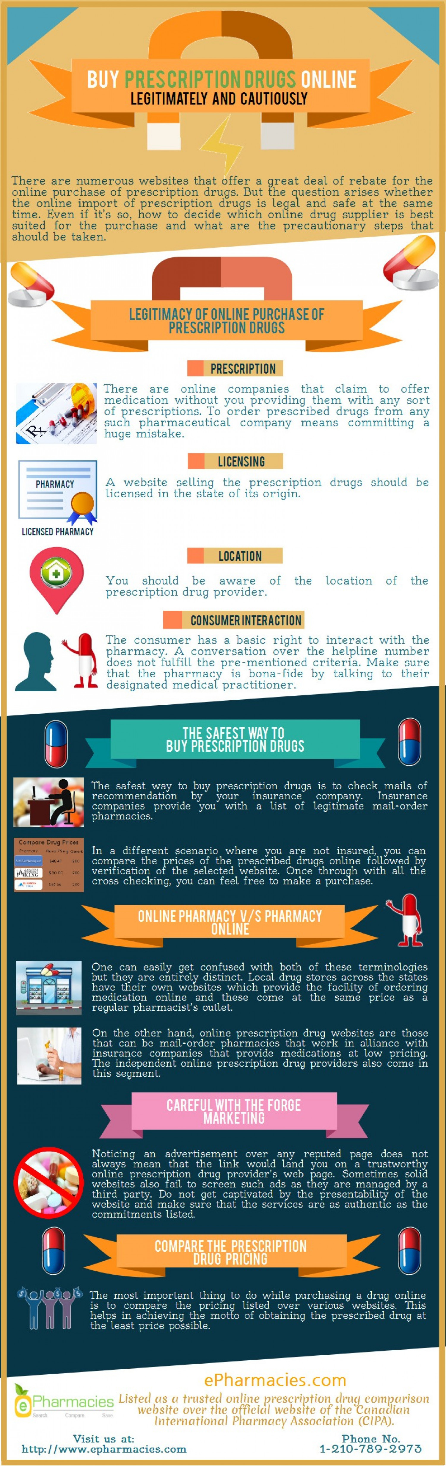 Buy Prescription Drugs Online - Legitimately and Cautiously Infographic