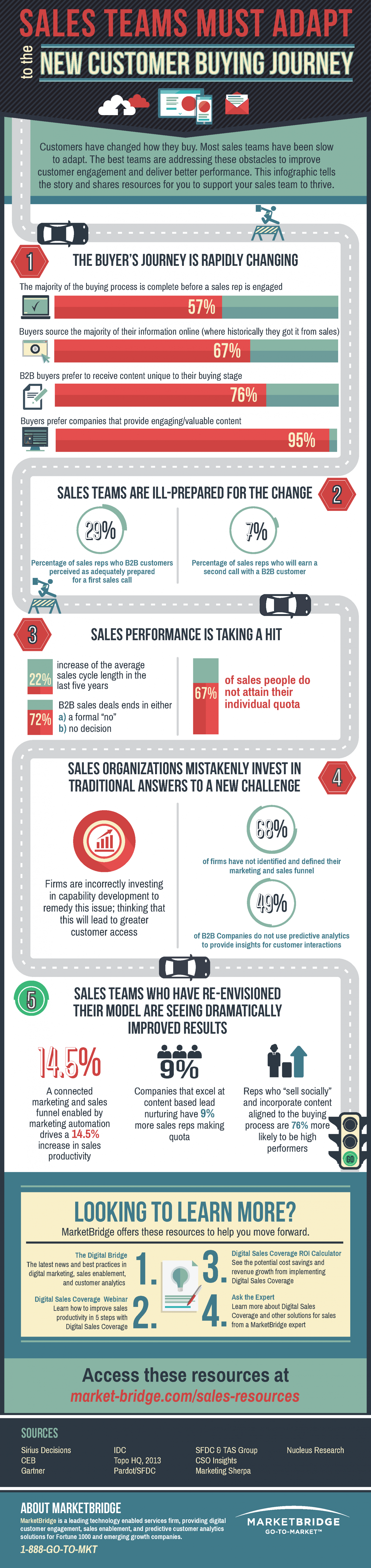 Sales Teams Must Adapt to the New Customer Buying Journey Infographic