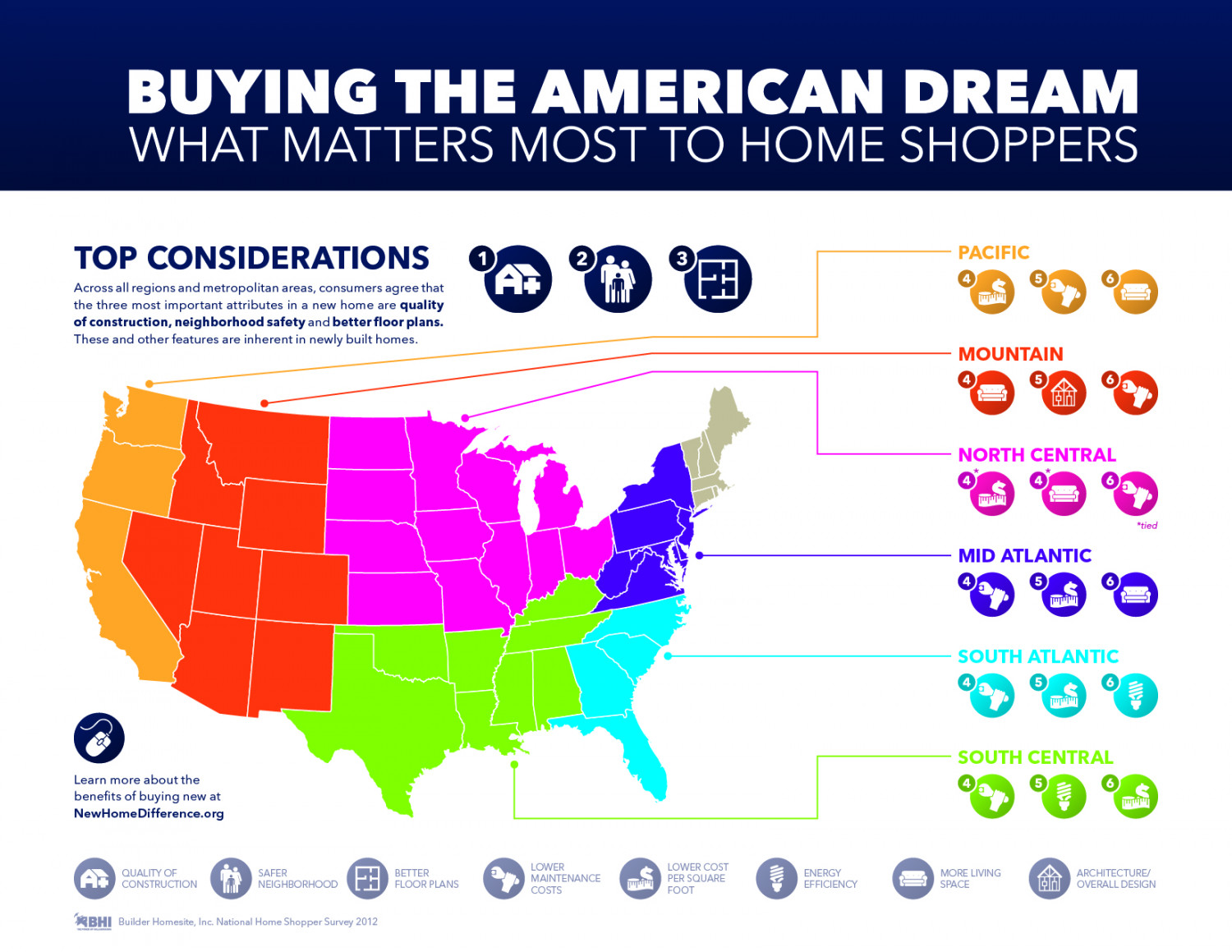 Buying The American Dream: What Matters Most to Home Shoppers Infographic