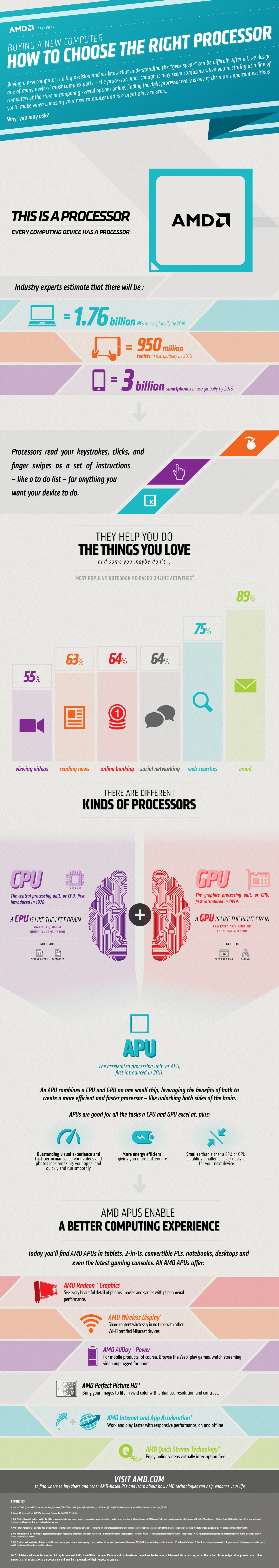 Buying a New Computer: How to Choose the Right Processor Infographic