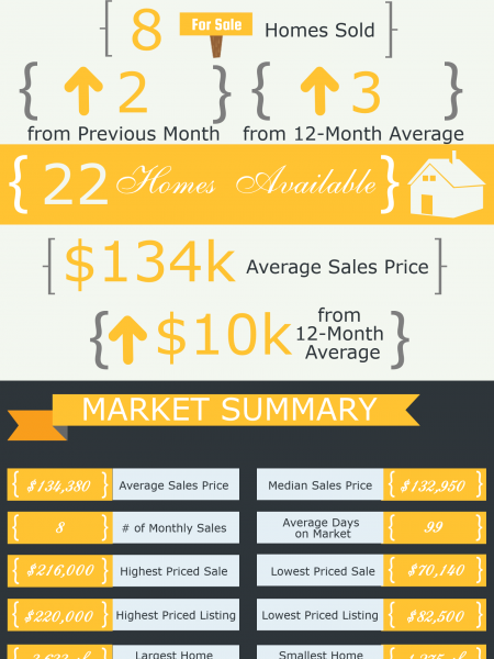 Byron GA Real Estate Market in March 2015 Infographic