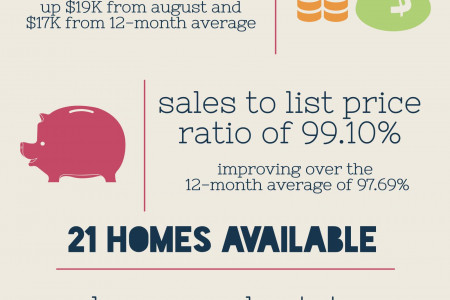 Byron GA Real Estate Market in September 2015 Infographic