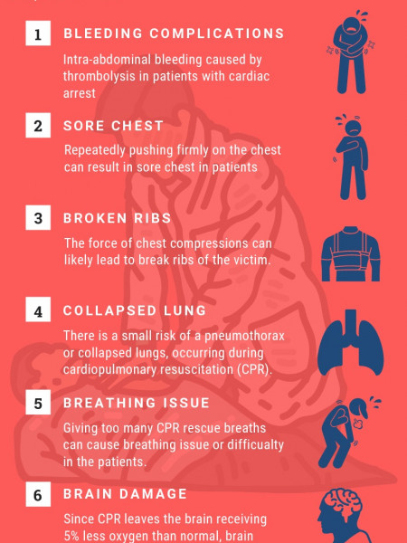 CPR Complications - Things to Know Infographic