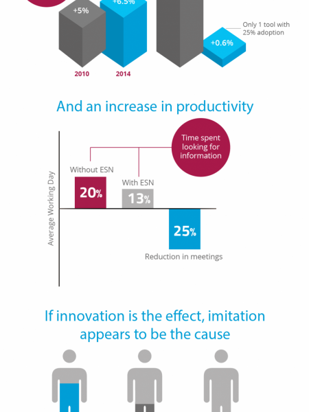 Can Enterprise Social Networks Lead to Stronger Results for Businesses? Infographic