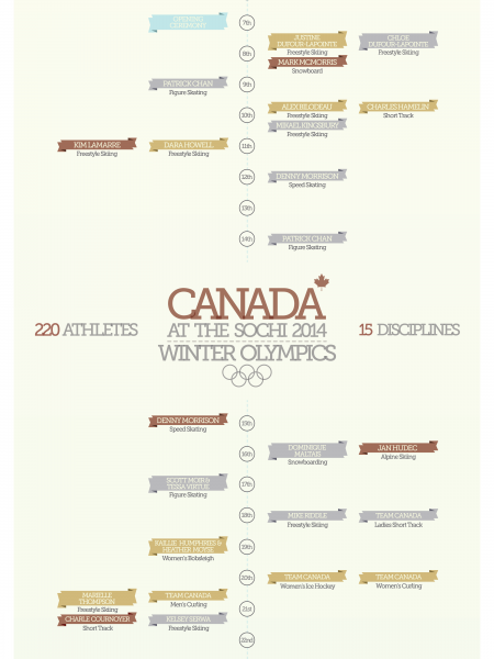 Canada at the Sochi 2014 Winter Olympics Infographic