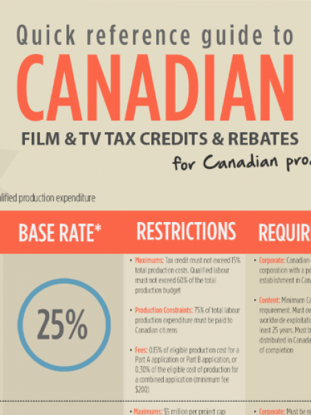 Canadian Film and TV Tax Credits for Canadian Producers Infographic