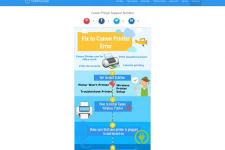 Canon Printer Support Phone Number Infographic