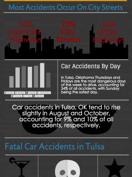 Car Accidents in Tulsa Infographic