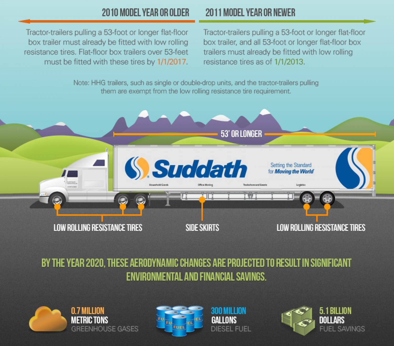 Carb Compliance in Trucks Infographic