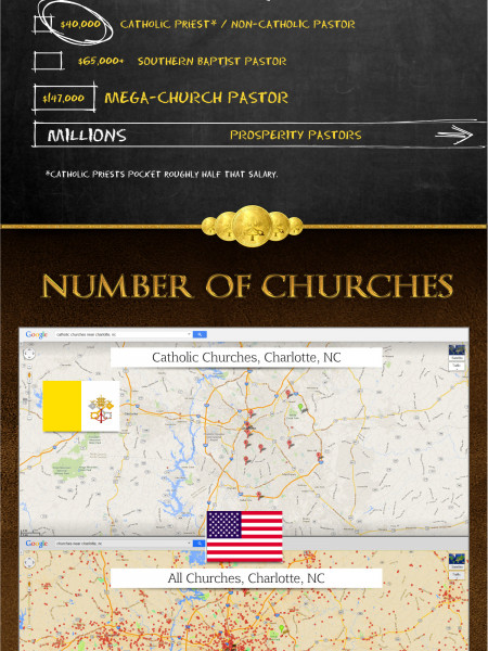Catholicism: Wealth and Spending Infographic