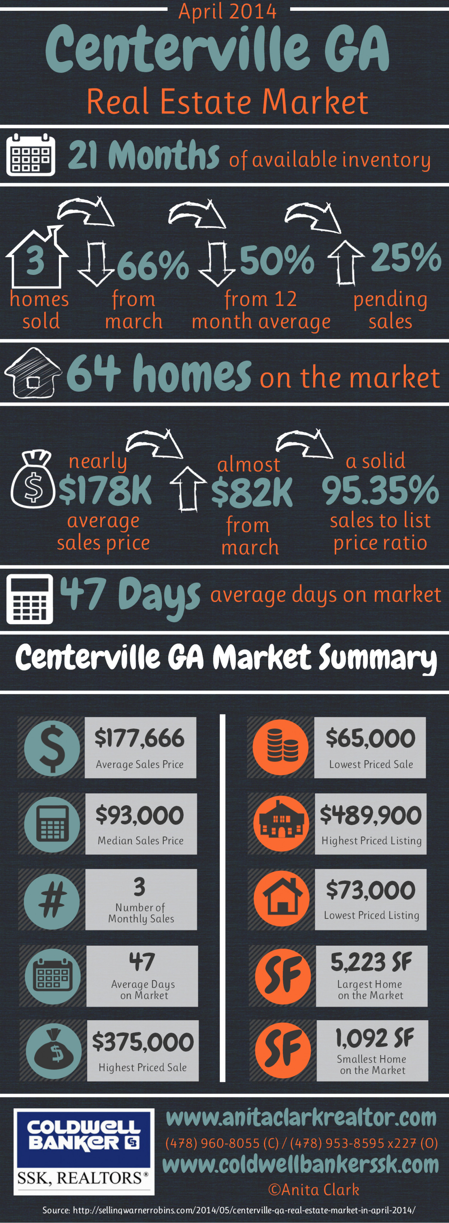Centerville GA Real Estate Market in April 2014 Infographic