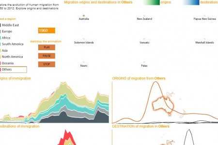 Changing Dynamics of Human Migration During the Last 50 Years Infographic