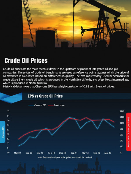 Chevron Stock Price Drivers Infographic