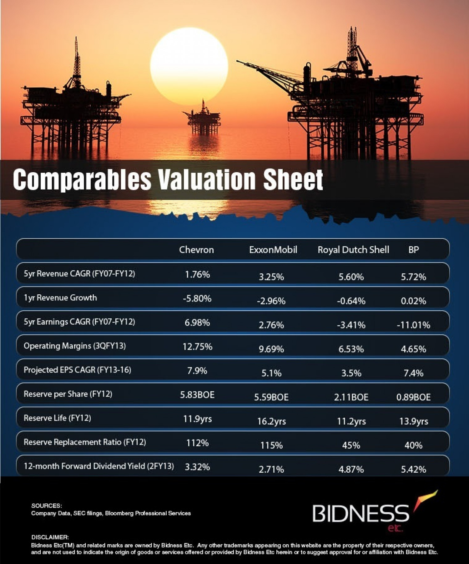 Chevron Valuation Sheet Infographic
