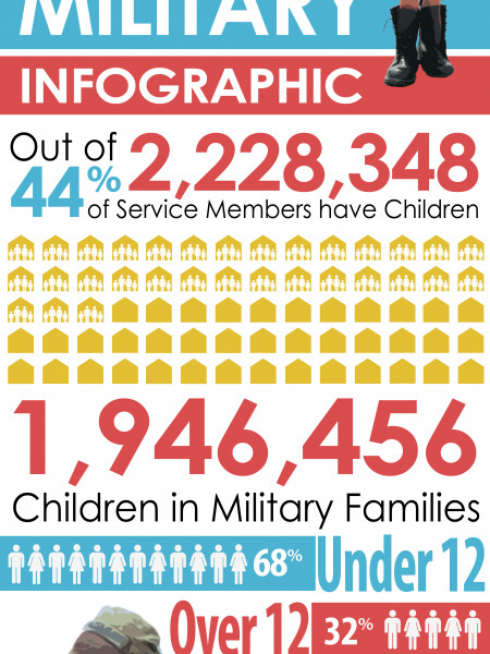 Children of the Military Infographic
