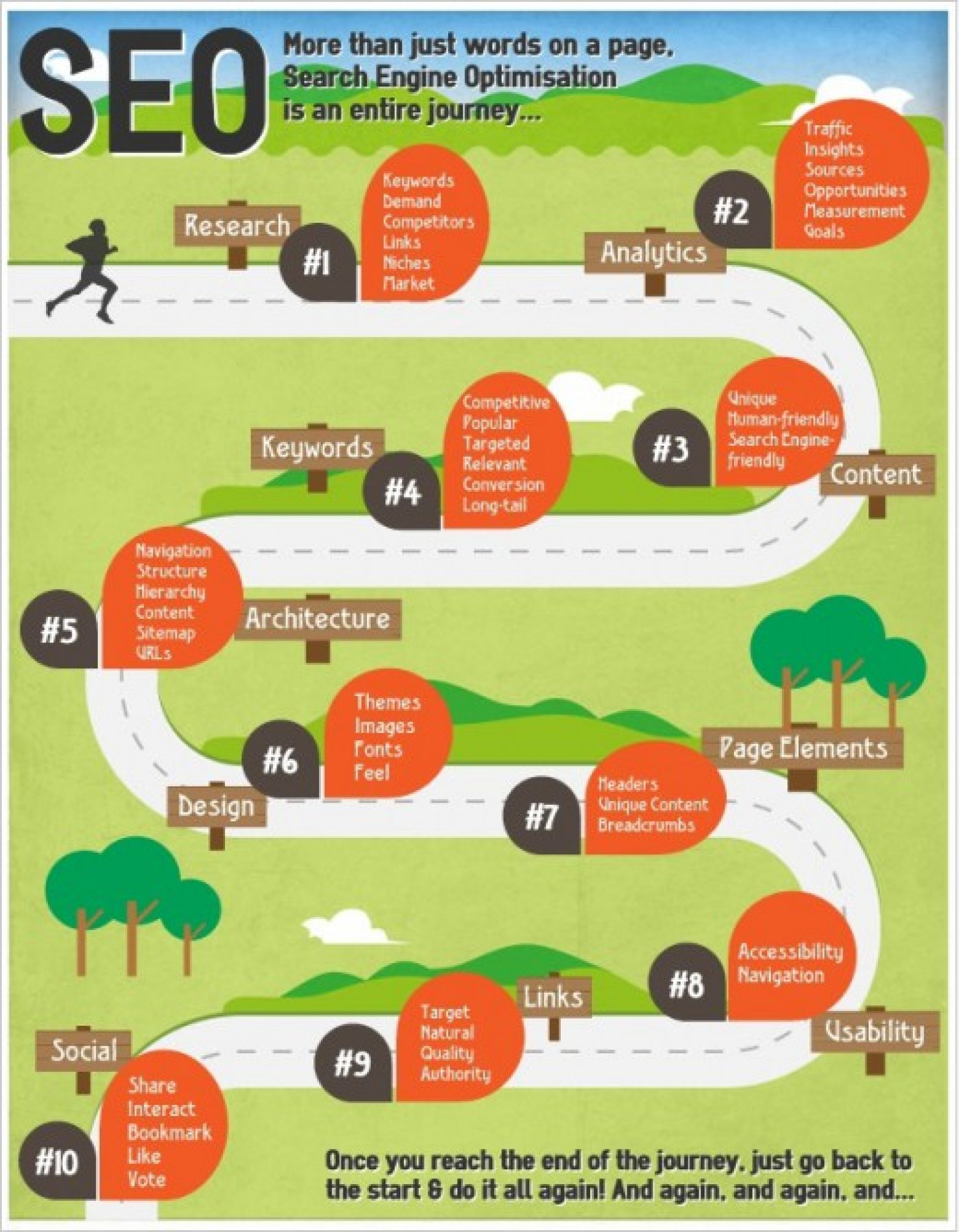 Choose SEO as a Career Infographic