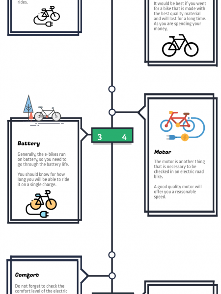 Choose the Right Electric Road Bike Infographic