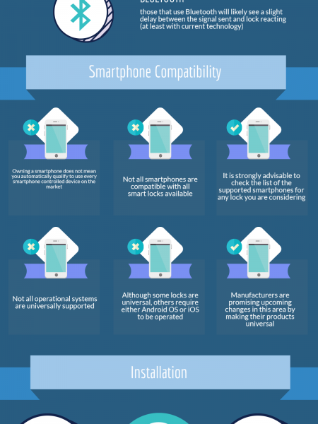 Choosing Smartphone Controlled Locks for Your New Home Infographic