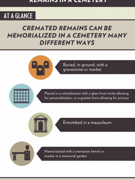 Choosing a Cemetery for Cremated Human Remains Infographic