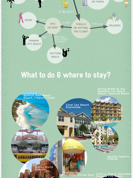Choosing the Best Place for Your Florida Spring Break Infographic