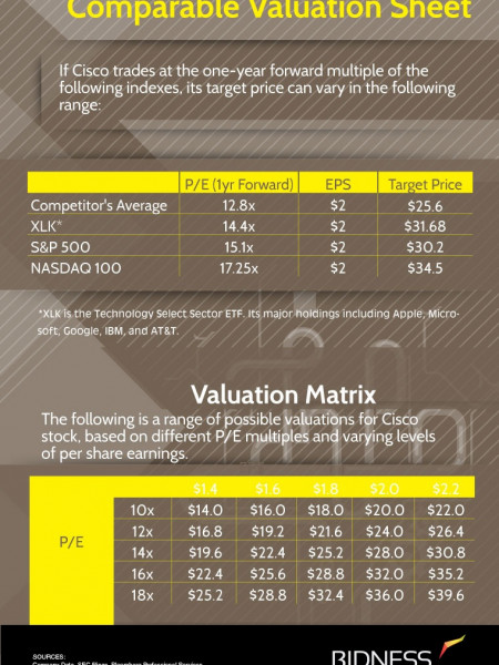 Cisco (CSCO) Valuation Sheet Infographic