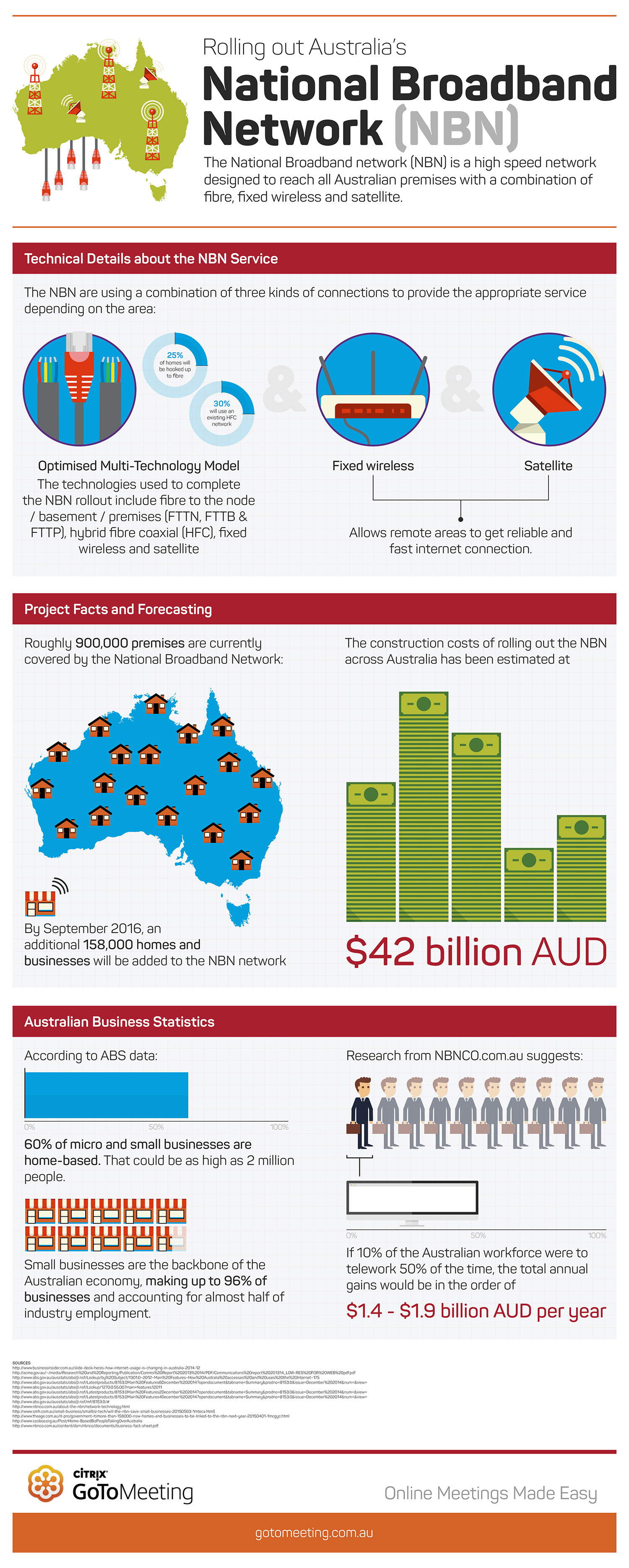 Citrix GoToMeeting - What is the NBN rollout in Australia? Infographic