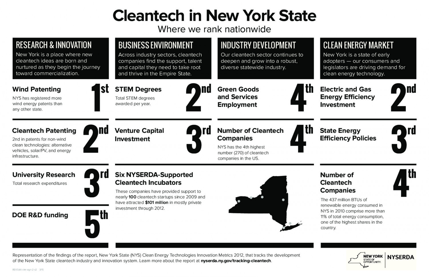 Cleantech in New York State Infographic
