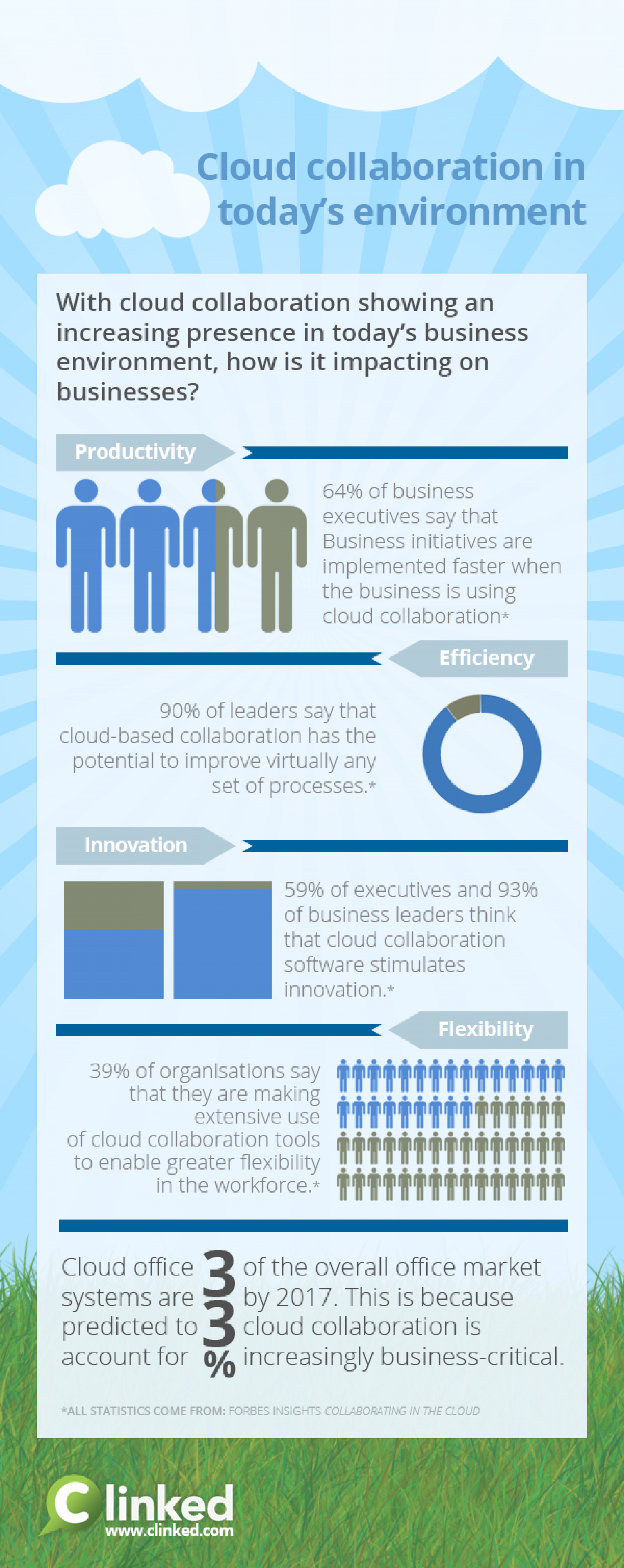 Cloud Collaboration software in today's business environment Infographic