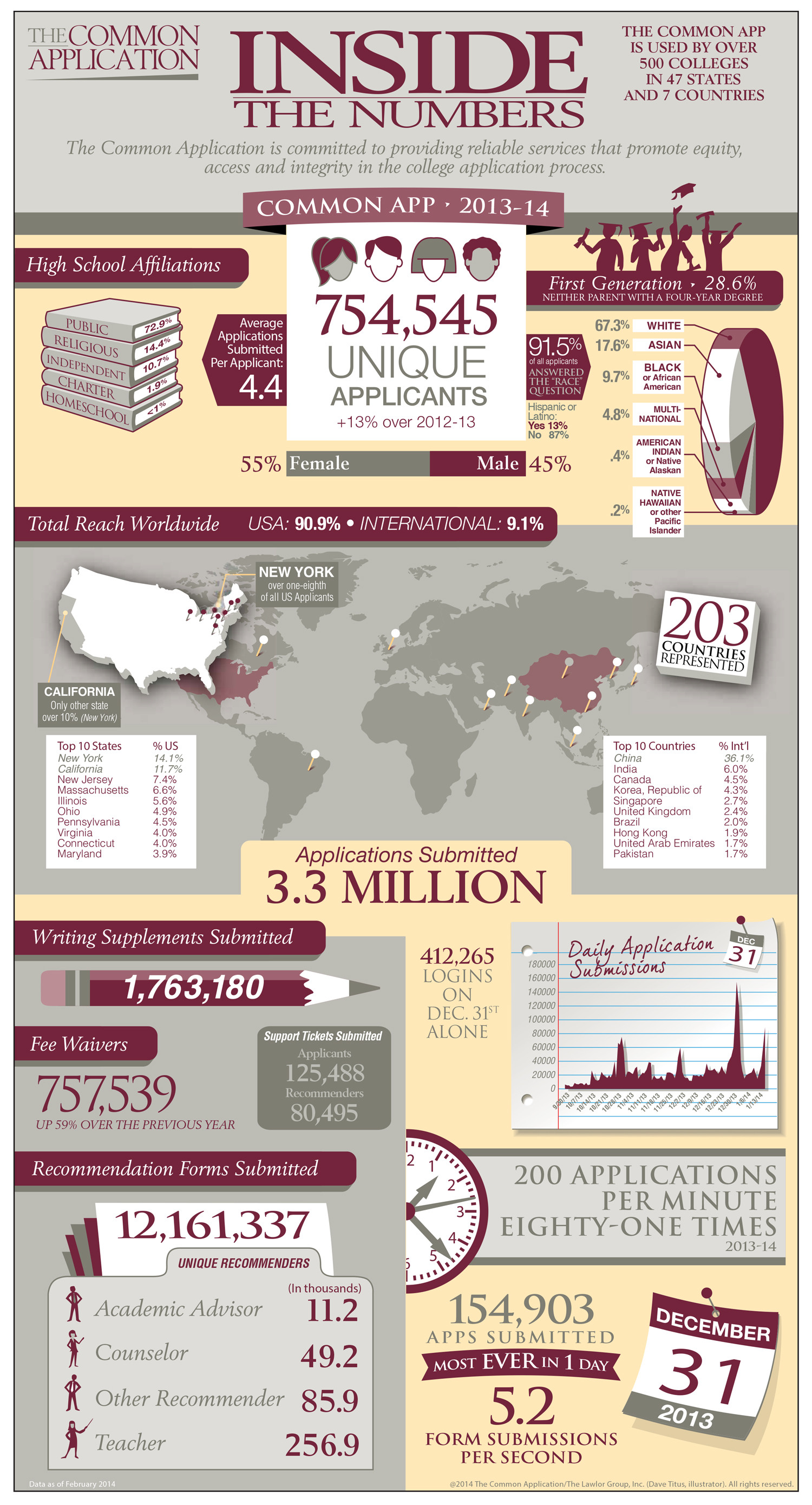 Common Application: Inside the Numbers Infographic