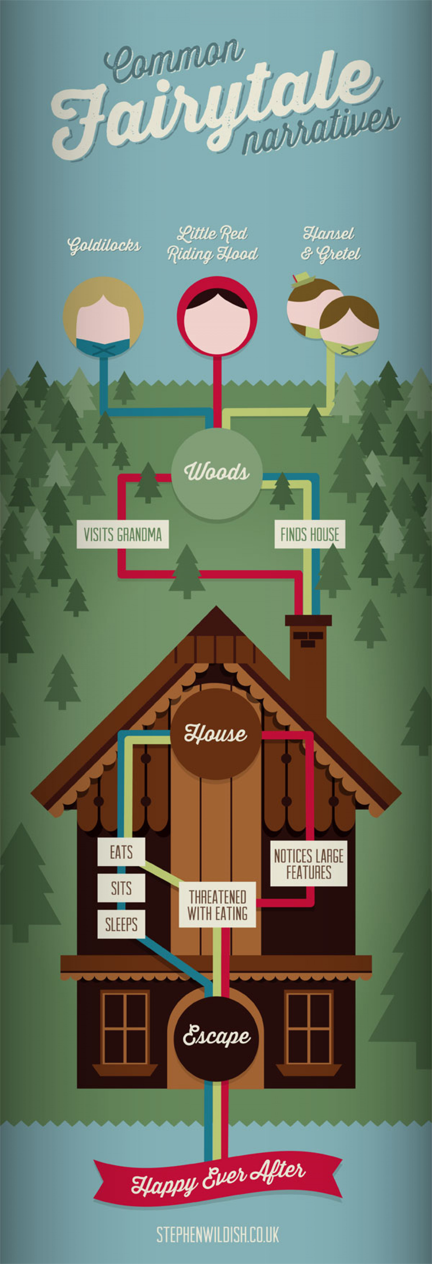 Common Fairytale Narratives Infographic