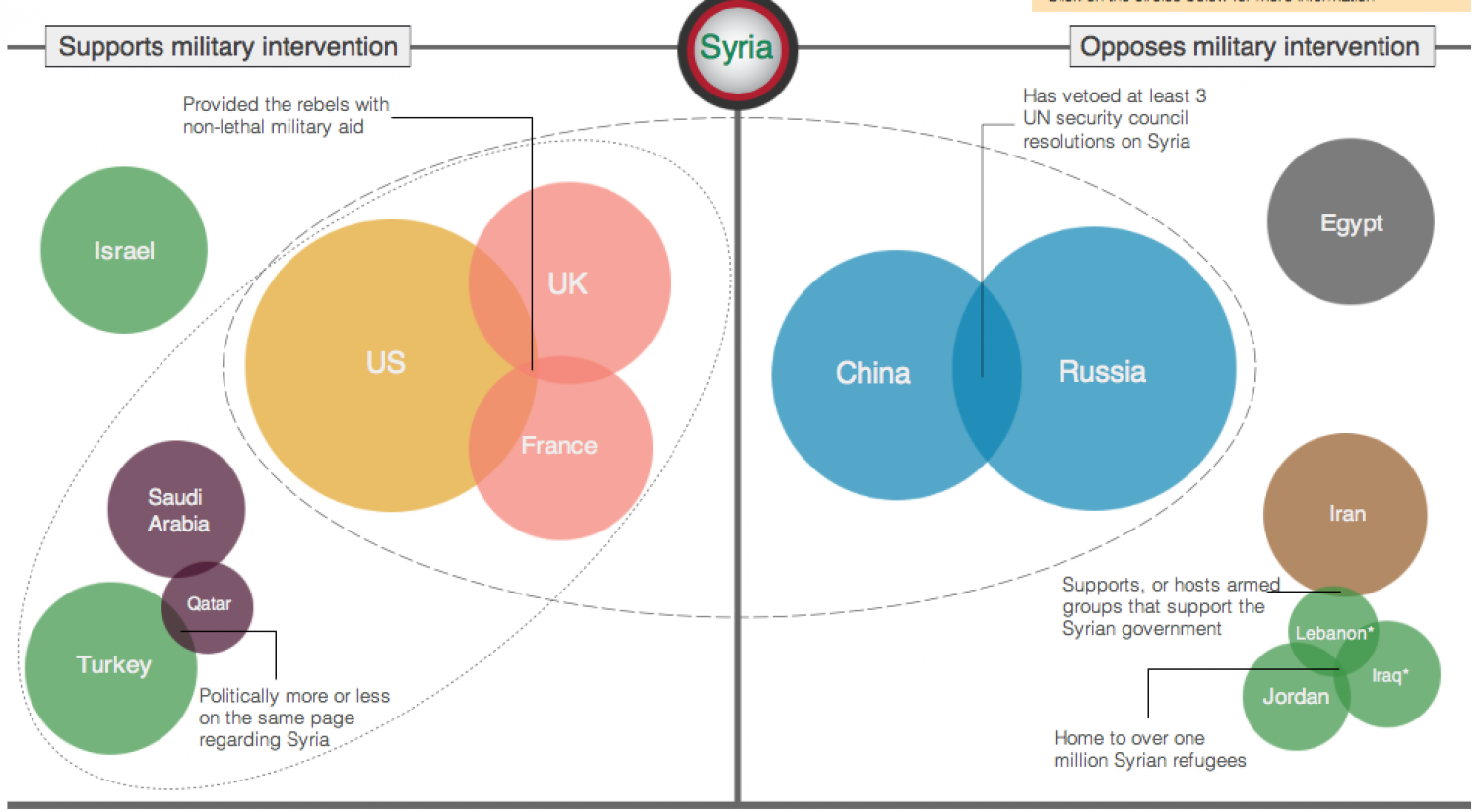 Connecting Syria's allies and enemies Infographic