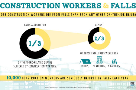 Construction Workers & Falls Infographic