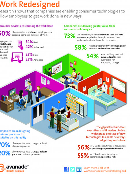 Consumer Technology is Impacting Business Infographic