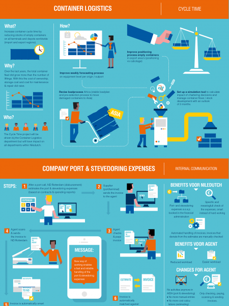 Container shipping Infographic Infographic