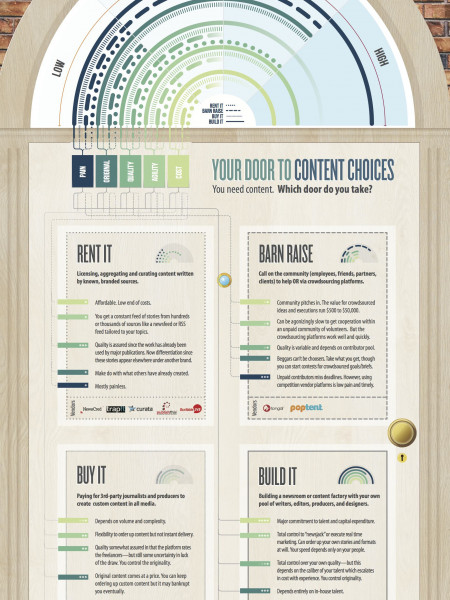 Content Frenzy: Your Door to Content Choices Infographic