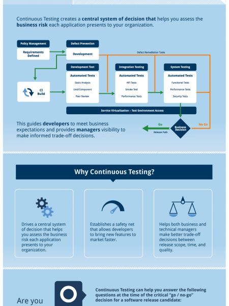 Continuous Testing Infographic