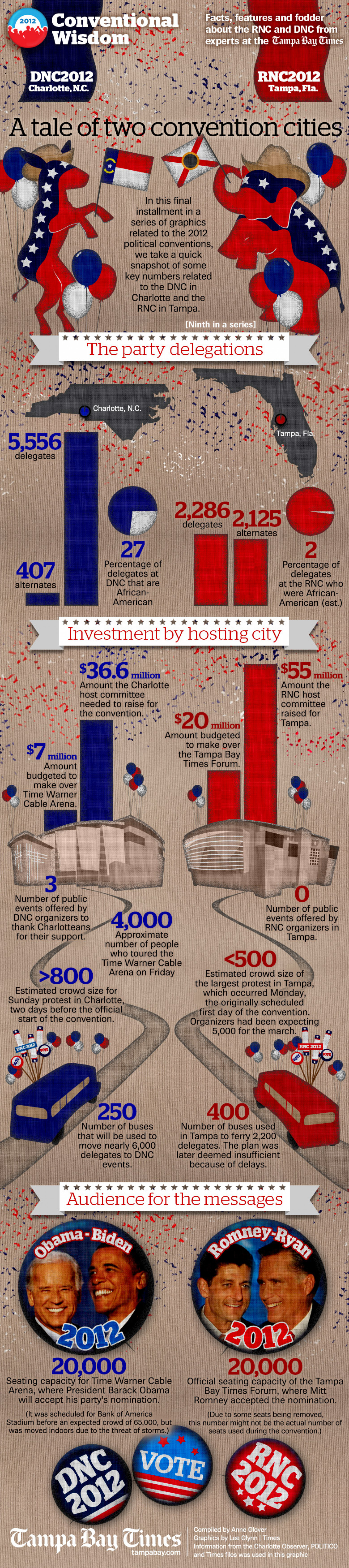Conventional Wisdom: DNC2012 facts and figures Infographic