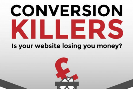 Conversion Rate Killers Infographic