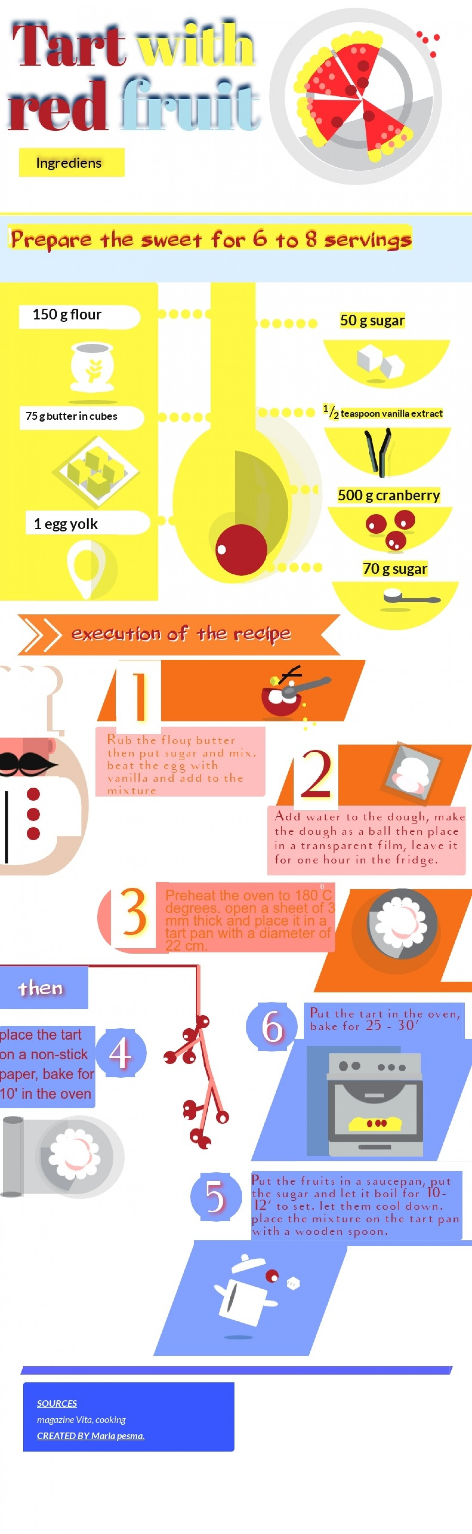 Cooking-tart with red fruit Infographic