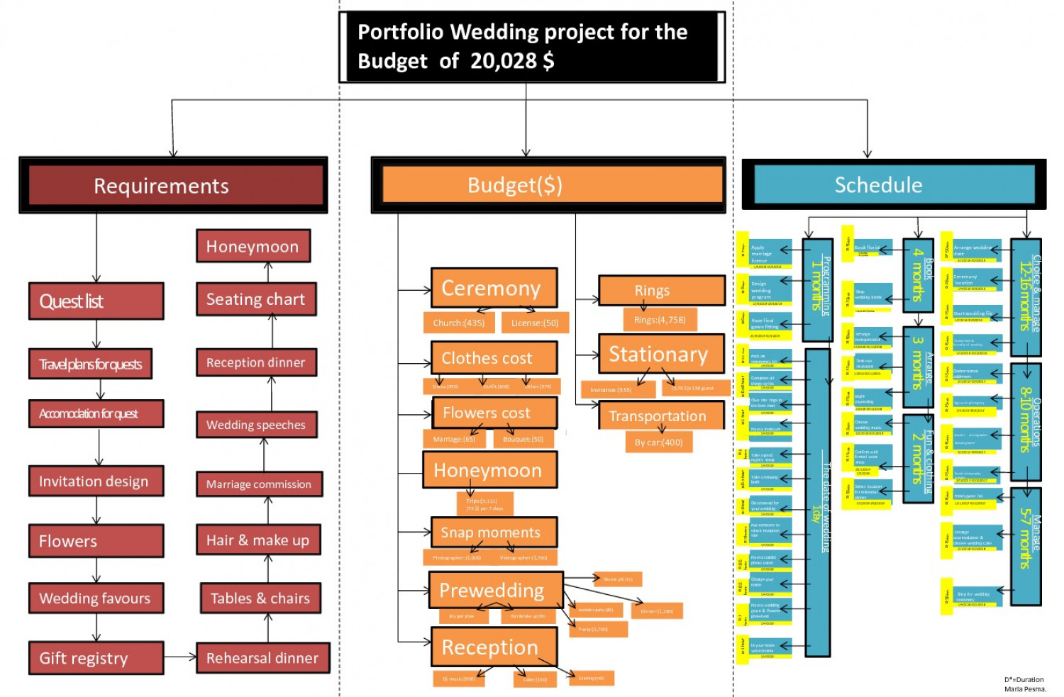 Portfolio Wedding project for the Budget of 20,028 $ Infographic