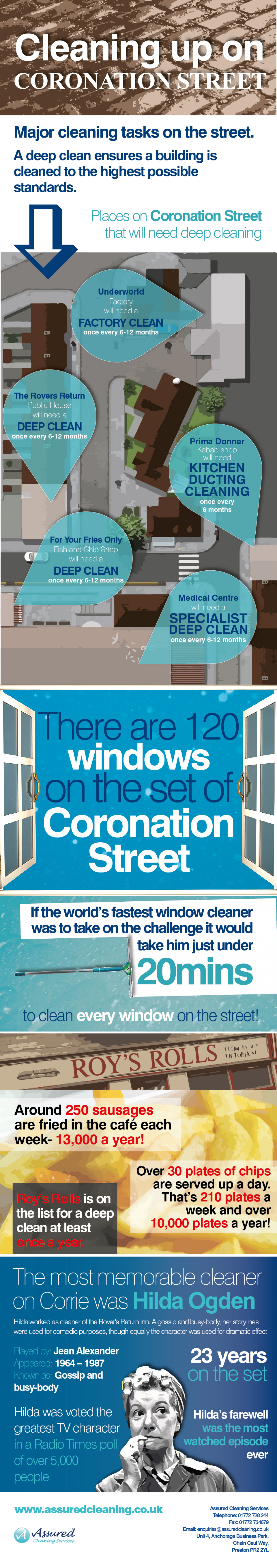 Cleaning up on Coronation Street Infographic