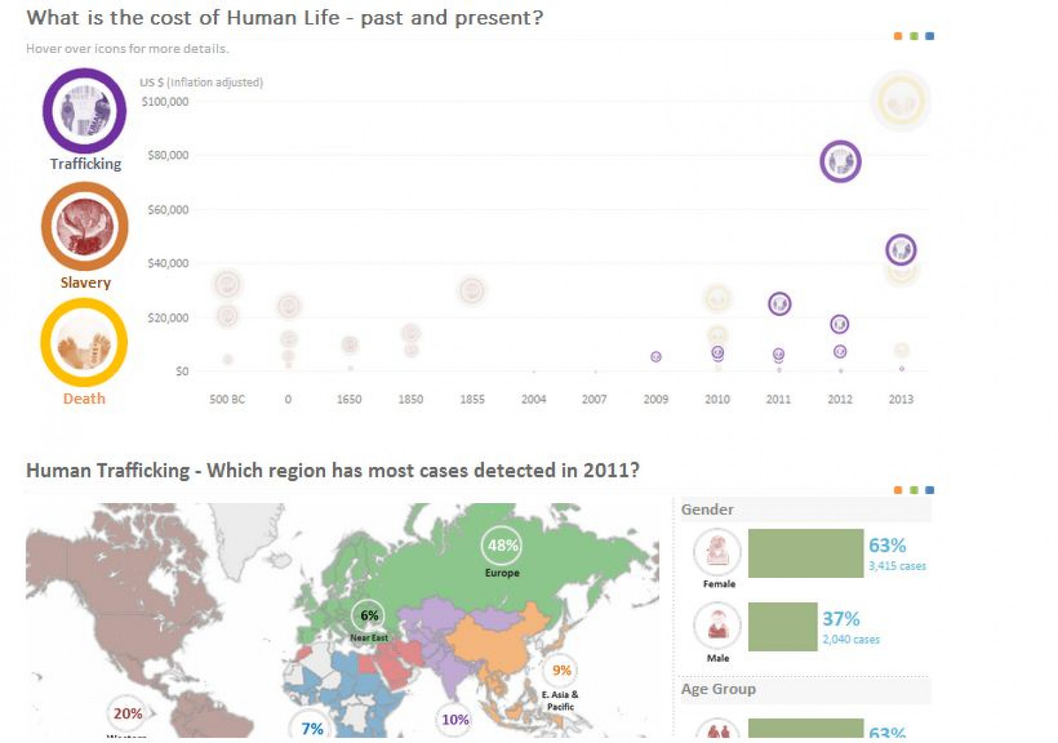 Cost of Human Life and Global Human Trafficking Infographic